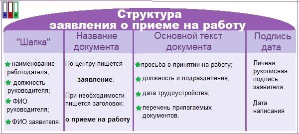Структура заявления о приеме на работу