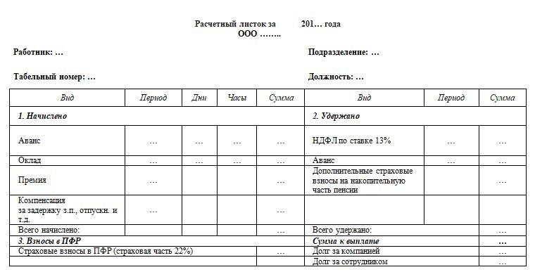 Обязан ли работодатель выдавать расчетный лист при увольнении + примерный образец для скачивания